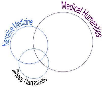 Image from illness narratives.com